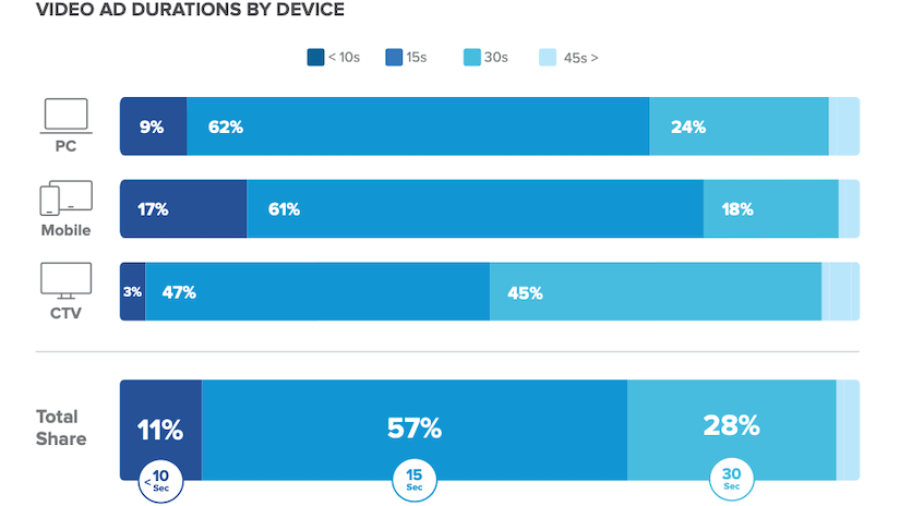 Video Ad Durations by Device